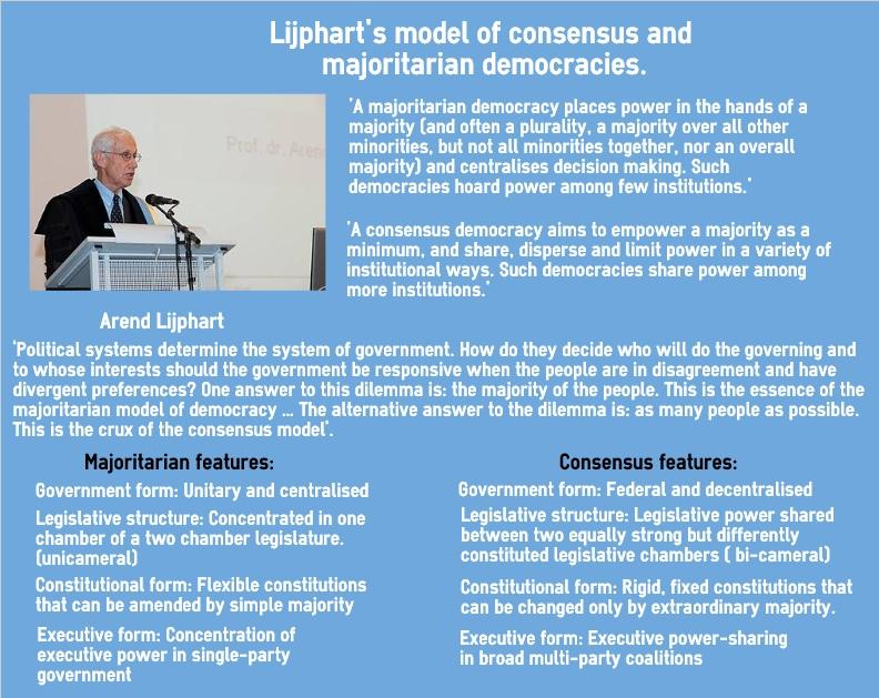 lijphart 1